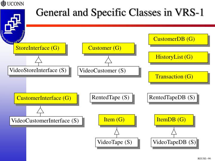 General and Specific Classes in VRS-1