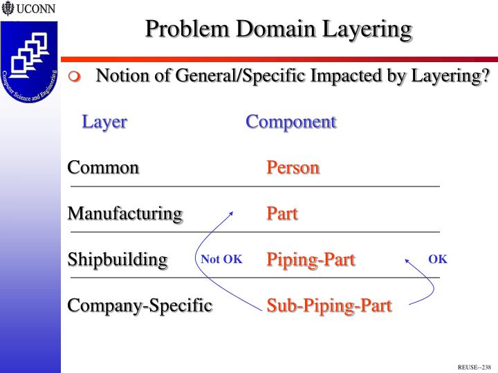 Problem Domain Layering