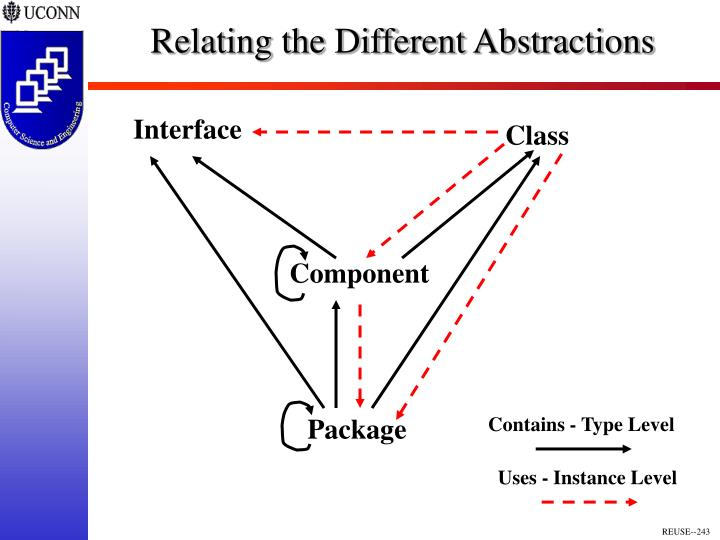 Relating the Different Abstractions
