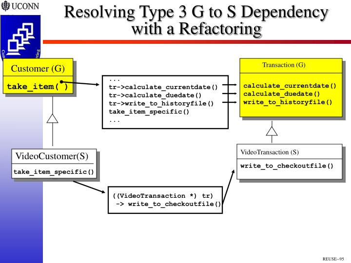 Resolving Type 3 G to S Dependency