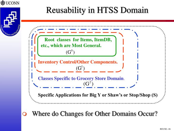 Reusability in HTSS Domain