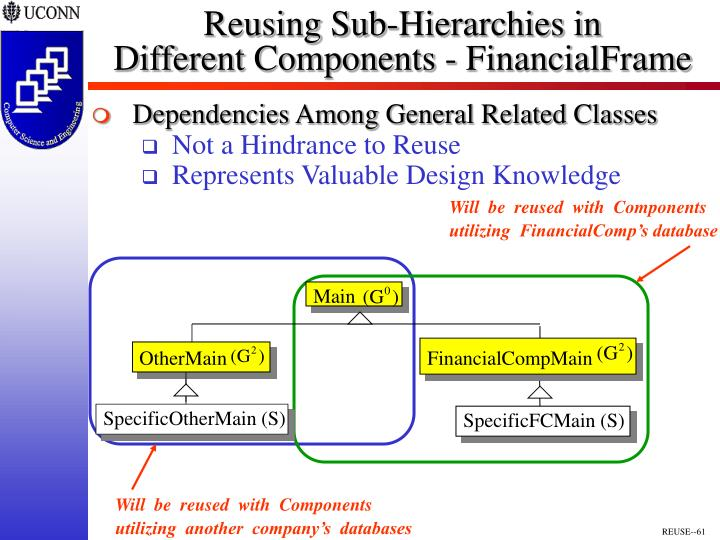 Reusing Sub-Hierarchies in