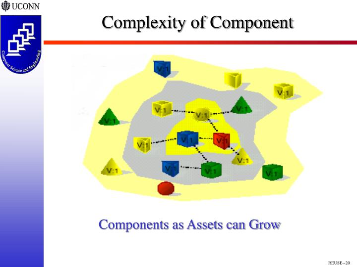 Complexity of Component
