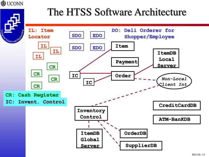 The HTSS Software Architecture