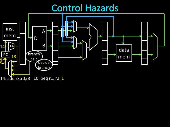 Control Hazards