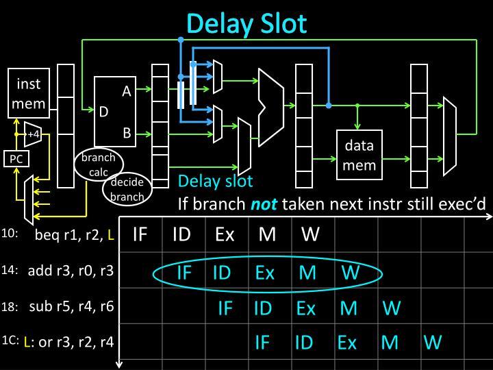 Delay Slot