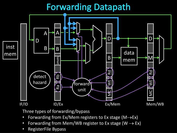 Forwarding Datapath