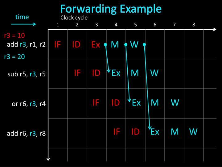 Forwarding Example