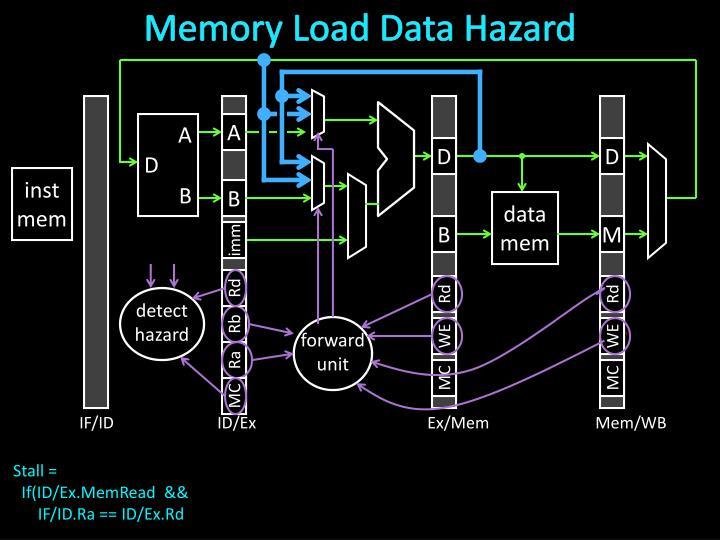 Memory Load Data Hazard