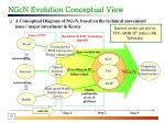 ngcn evolution conceptual view
