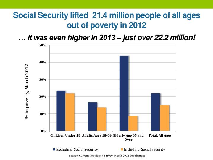 Social Security lifted  21.4 million people of all ages out of poverty in 2012