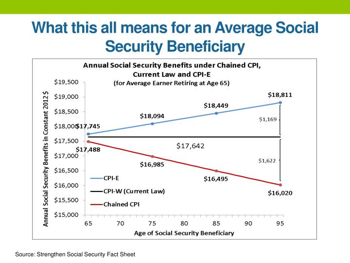 What this all means for an Average Social Security Beneficiary