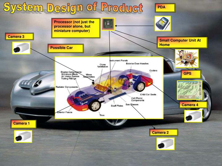 System Design of Product