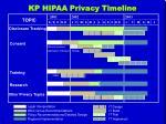 kp hipaa privacy timeline