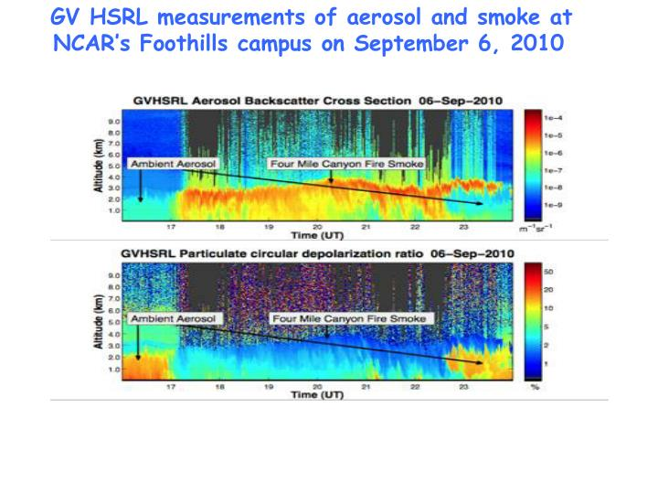 GV HSRL measurements of aerosol and smoke at NCAR's Foothills campus on September 6, 2010