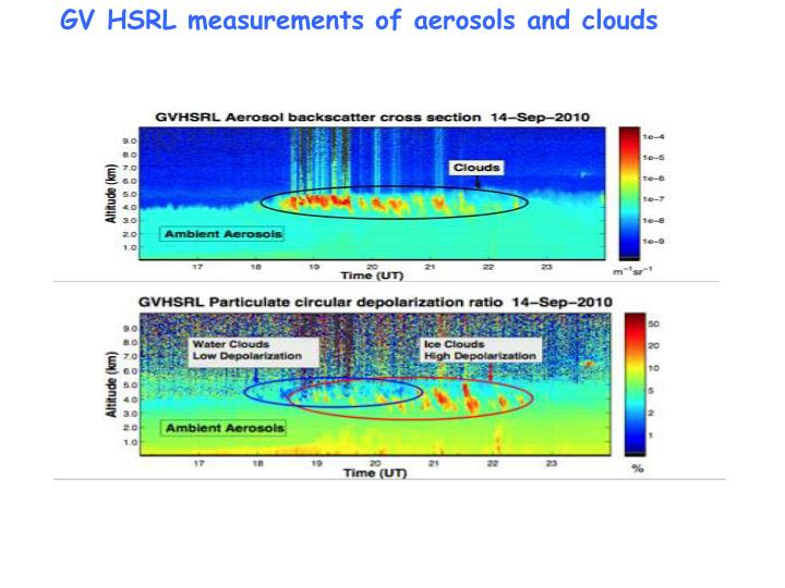 GV HSRL measurements of aerosols and clouds