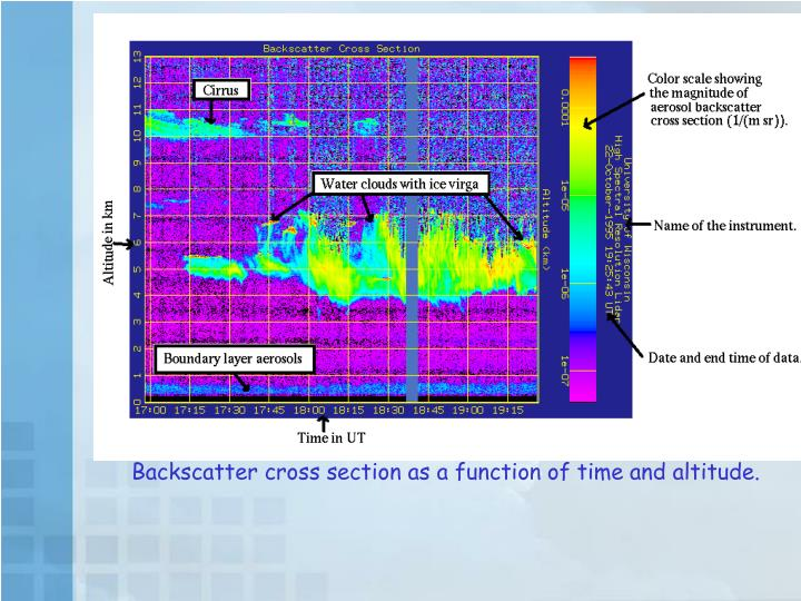 Backscatter cross section as a function of time and altitude.