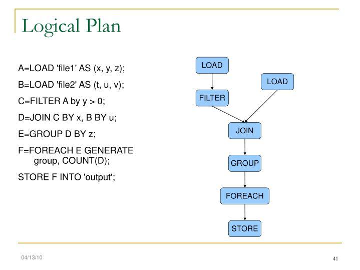 Logical Plan