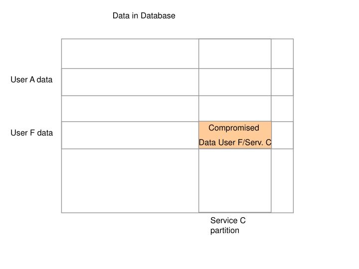 Data in Database