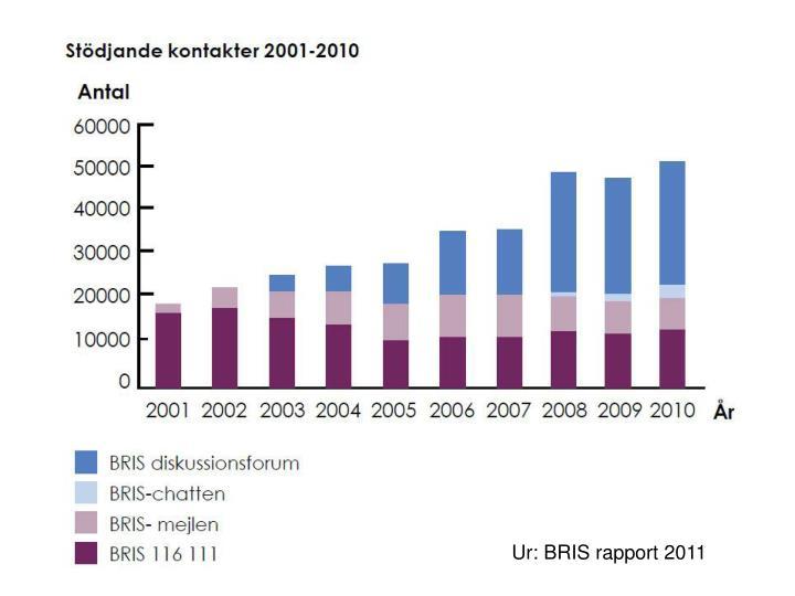Ur: BRIS rapport 2011