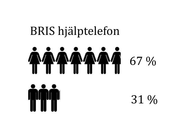 BRIS hjälptelefon