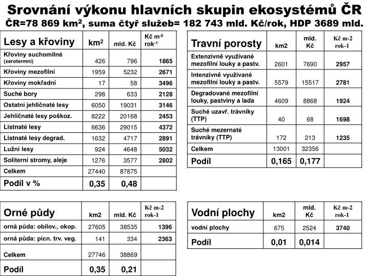 Srovnání výkonu hlavních skupin ekosystémů ČR