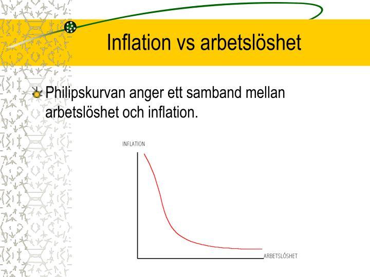 Inflation vs arbetslöshet