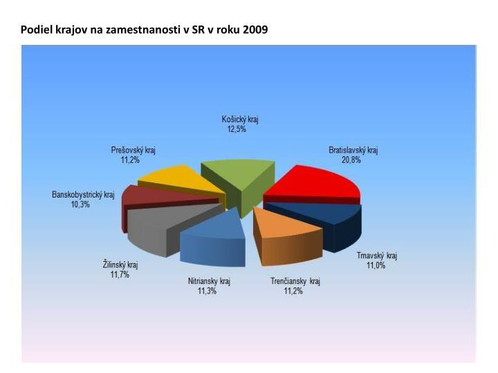 Podiel krajov na zamestnanosti v SR v roku