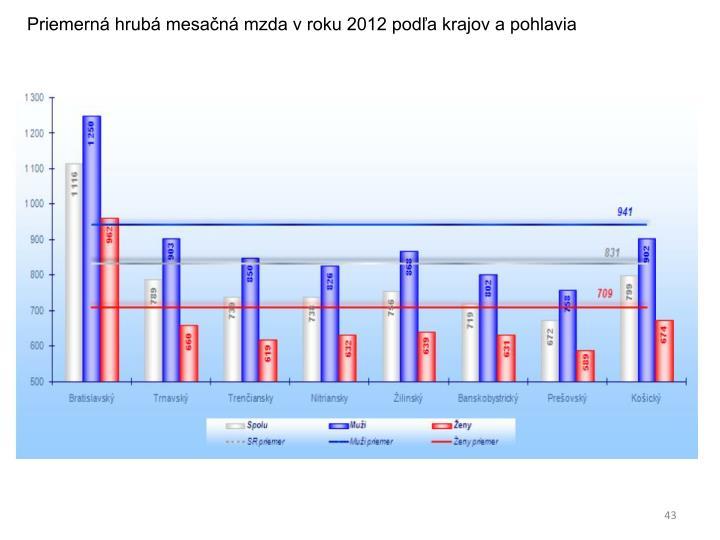 Priemerná hrubá mesačná mzda v roku 2012 podľa krajov a pohlavia