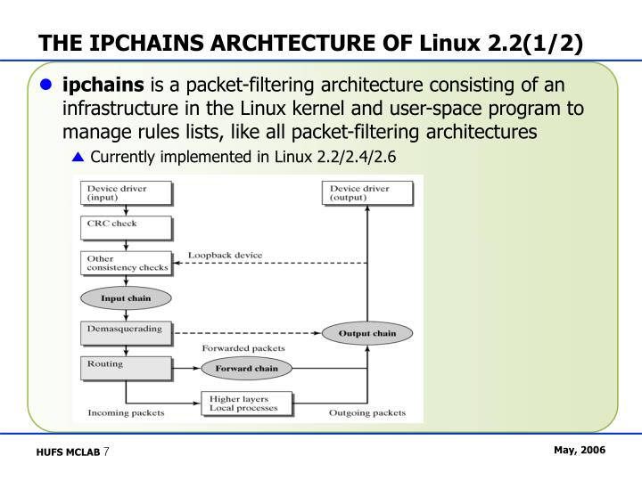 THE IPCHAINS ARCHTECTURE OF Linux 2.2(1/2)