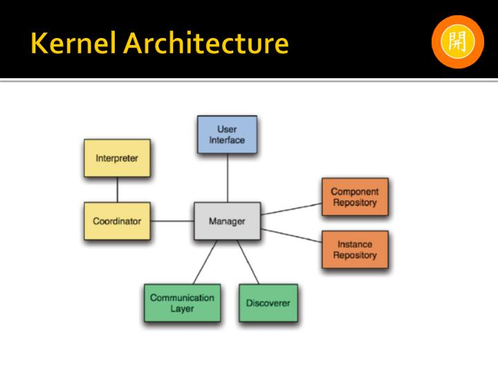 Kernel Architecture