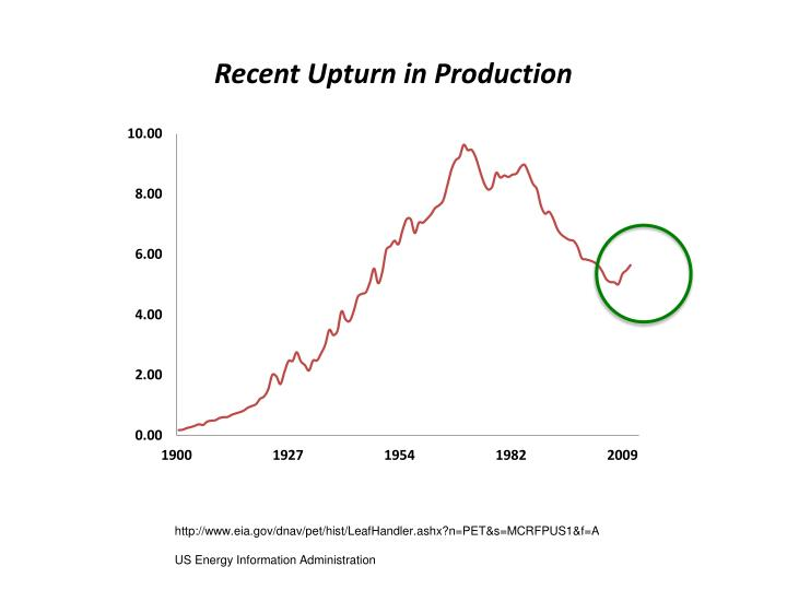 Recent Upturn in Production