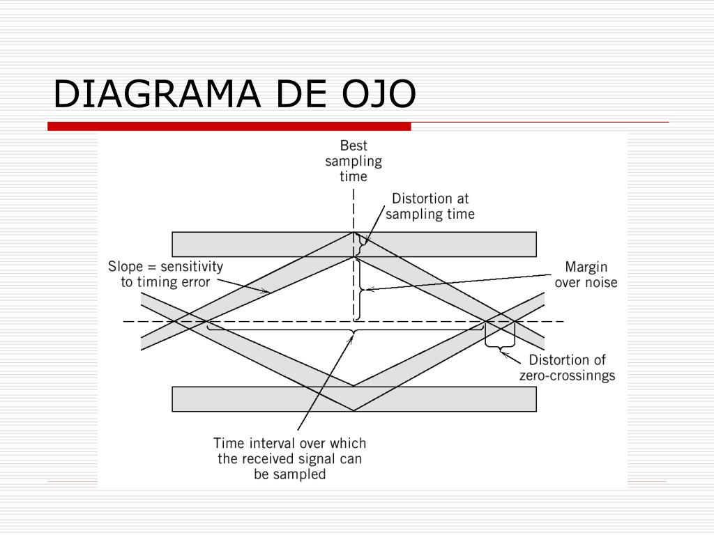 Ppt Diagrama De Ojo Powerpoint Presentation Id 4660579