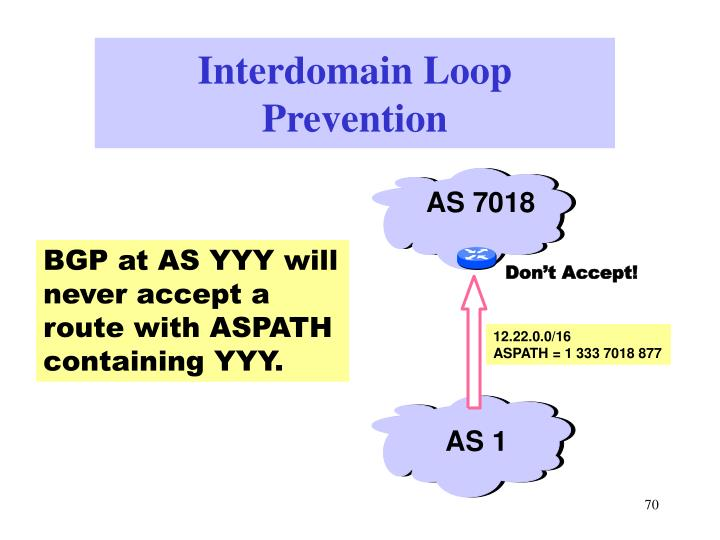 BGP at AS YYY will never accept a route with ASPATH containing YYY.