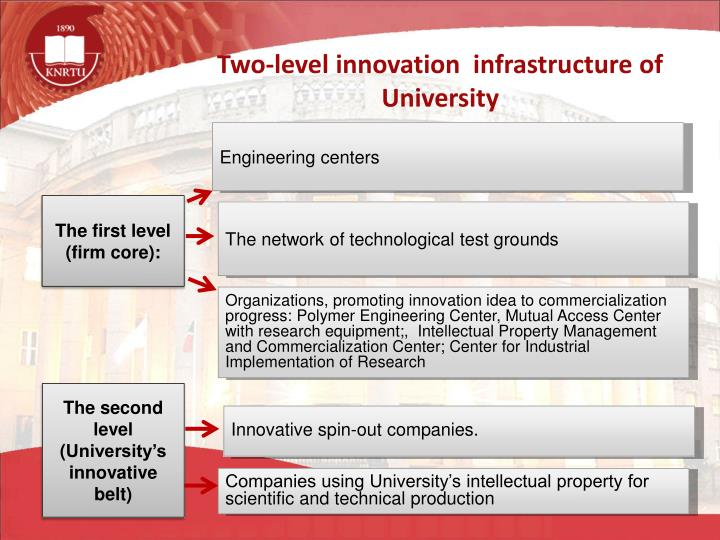 Two-level innovation  infrastructure of University