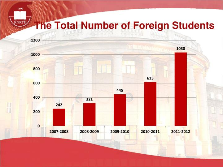 The Total Number of Foreign Students