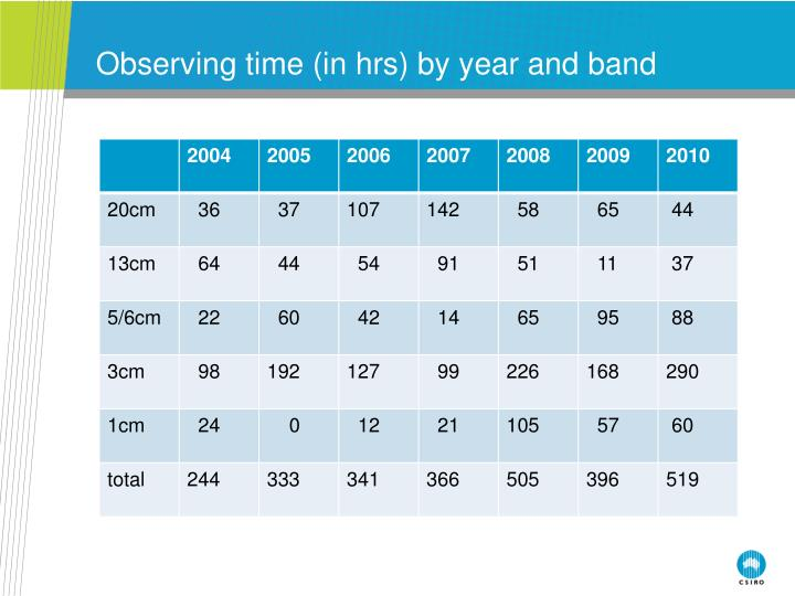Observing time (in hrs) by year and band