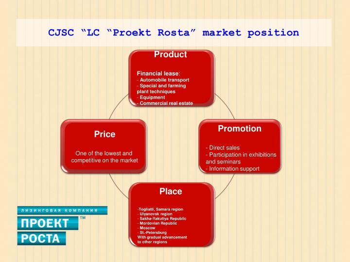 "CJSC ""LC ""Proekt Rosta"" market position"