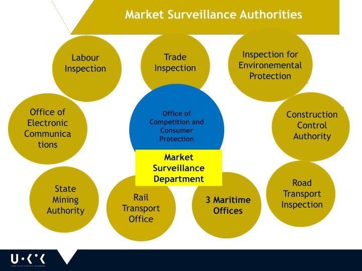 Market Surveillance Authorities
