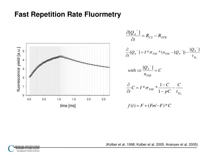 Fast Repetition Rate Fluormetry