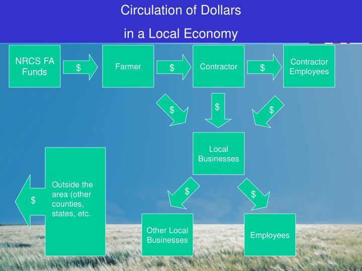 Circulation of Dollars