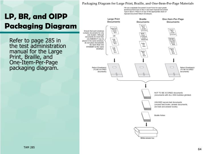 LP, BR, and OIPP