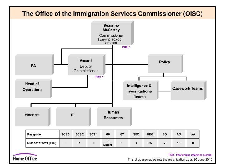 the office of the immigration services commissioner oisc n.