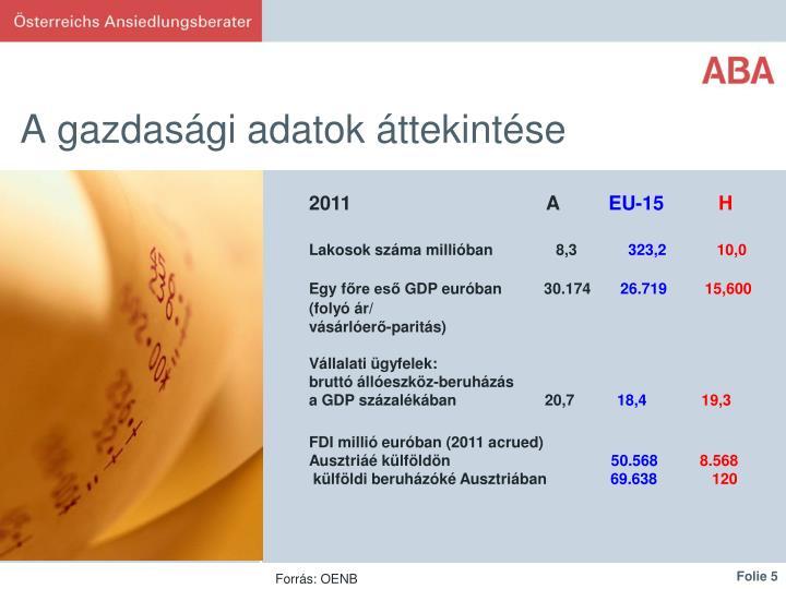 A gazdasági adatok áttekintése