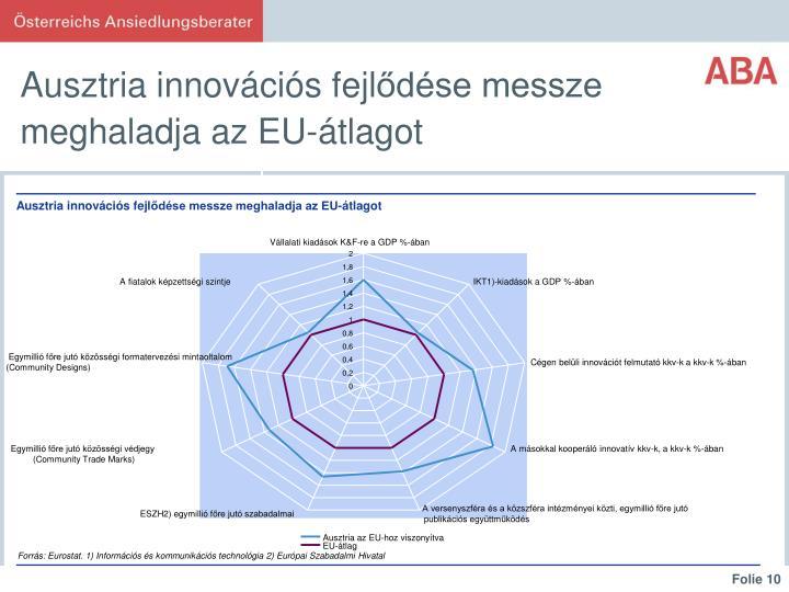 Ausztria innovációs fejl