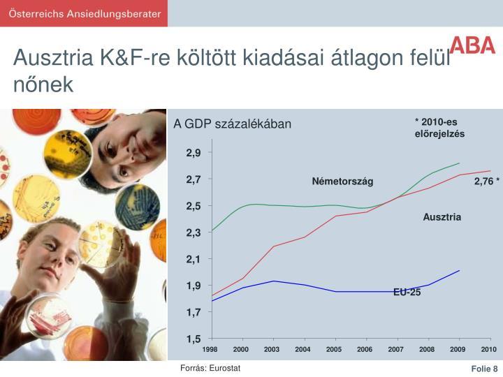 Ausztria K&F-re költött kiadásai átlagon felül n