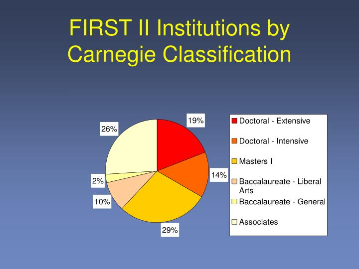 FIRST II Institutions by Carnegie Classification