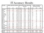 it accuracy results