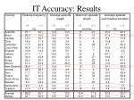 it accuracy results1