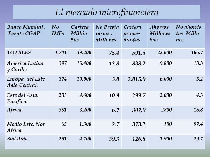 El mercado microfinanciero